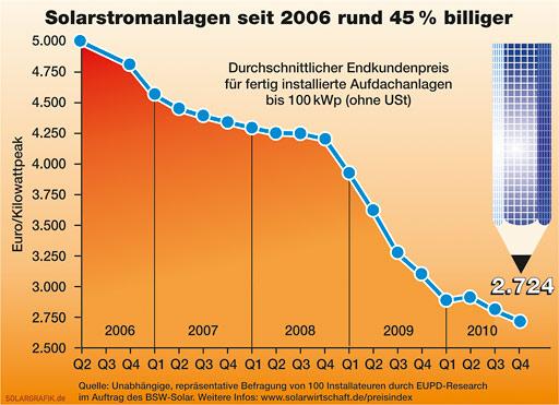 Preisentwicklung Solarstromanlagen in Deutschland