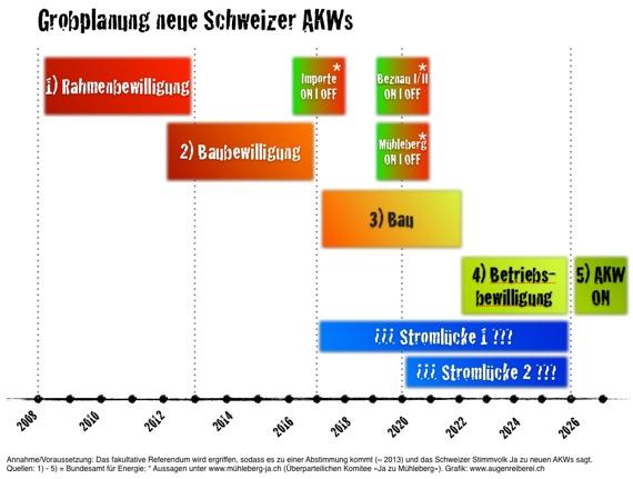 AKW-Planung Schweiz